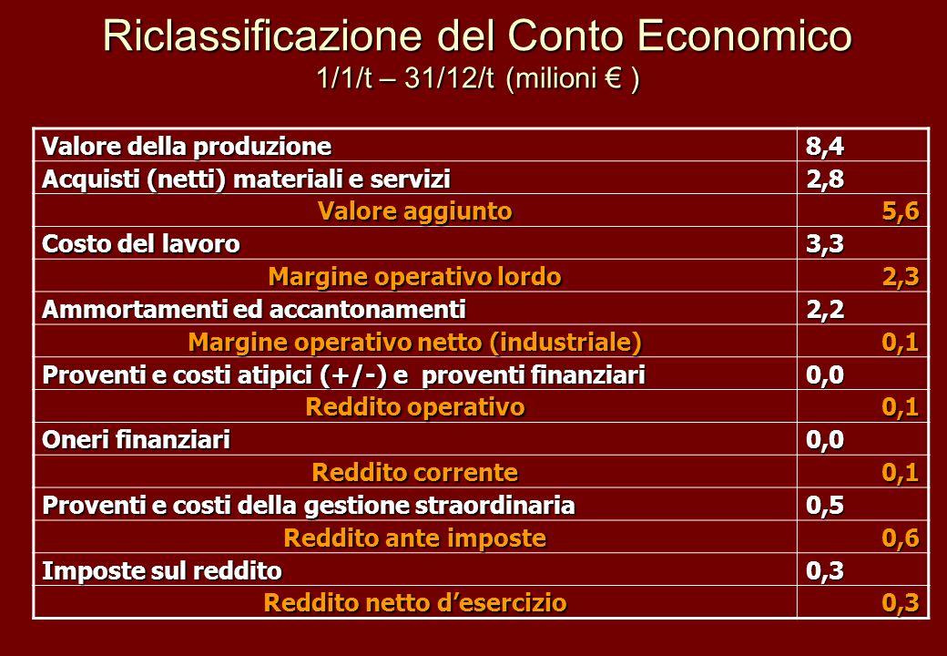 Riclassificazione del Conto Economico 1/1/t – 31/12/t (milioni ) Valore della produzione 8,4 Acquisti (netti) materiali e servizi 2,8 Valore aggiunto
