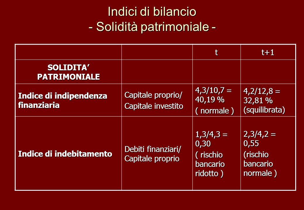 Indici di bilancio - Solidità patrimoniale - tt+1 SOLIDITA PATRIMONIALE Indice di indipendenza finanziaria Capitale proprio/ Capitale investito 4,3/10