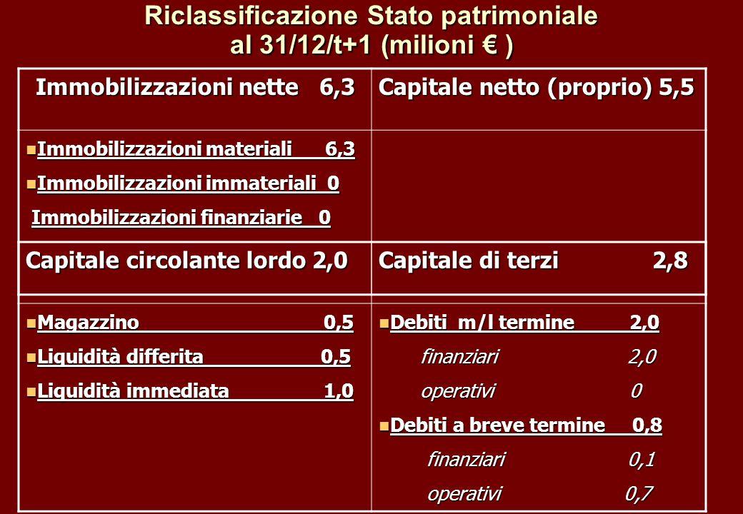 Riclassificazione Stato patrimoniale al 31/12/t+1 (milioni ) Immobilizzazioni nette 6,3 Capitale netto (proprio) 5,5 Immobilizzazioni materiali 6,3 Im