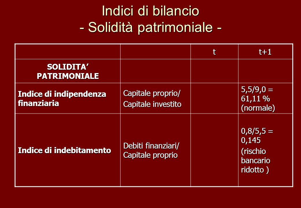 Indici di bilancio - Solidità patrimoniale - tt+1 SOLIDITA PATRIMONIALE Indice di indipendenza finanziaria Capitale proprio/ Capitale investito 5,5/9,