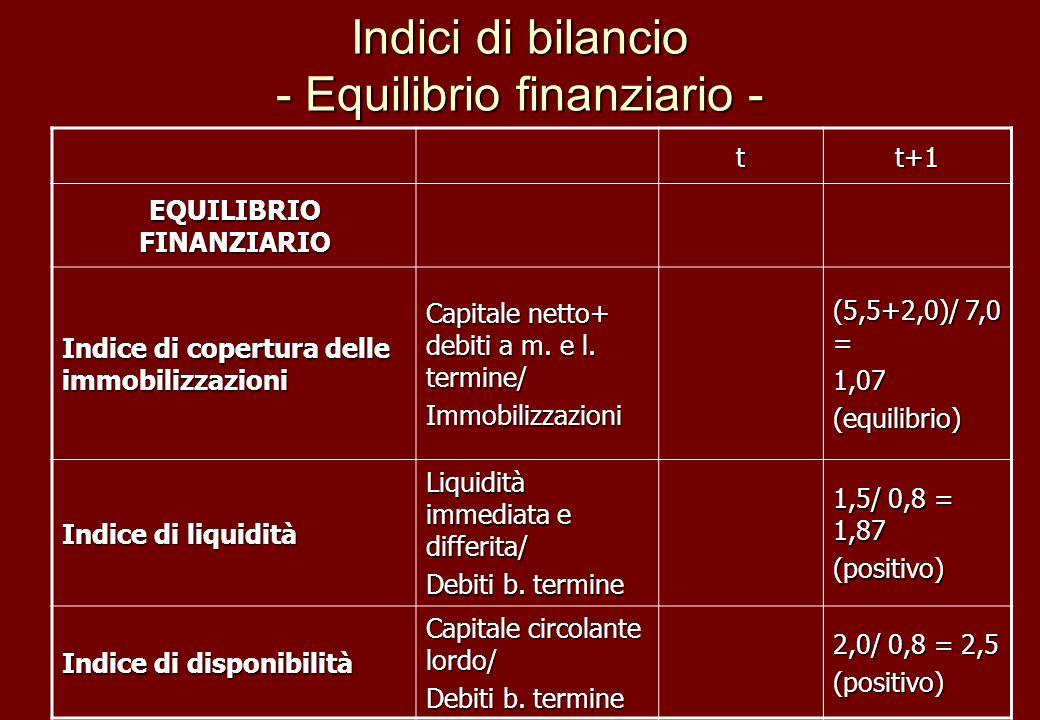 Indici di bilancio - Equilibrio finanziario - tt+1 EQUILIBRIO FINANZIARIO Indice di copertura delle immobilizzazioni Capitale netto+ debiti a m. e l.