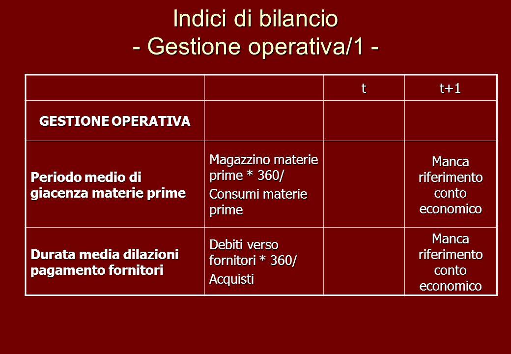 Indici di bilancio - Gestione operativa/1 - tt+1 GESTIONE OPERATIVA Periodo medio di giacenza materie prime Magazzino materie prime * 360/ Consumi mat