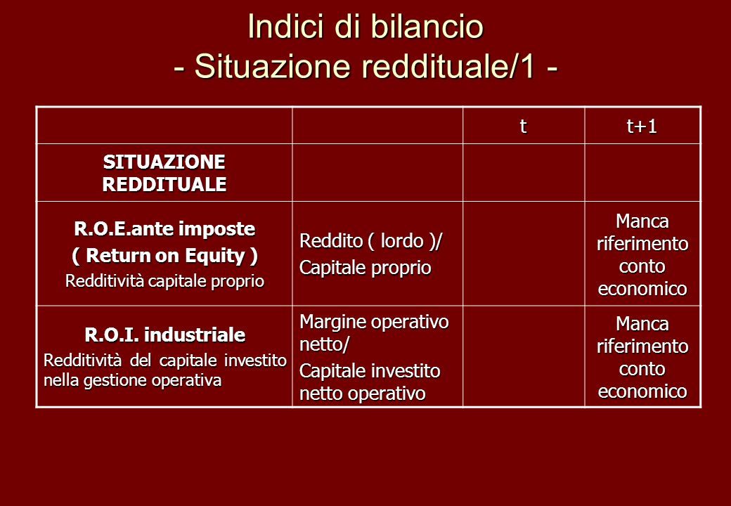 Indici di bilancio - Situazione reddituale/1 - tt+1 SITUAZIONE REDDITUALE R.O.E.ante imposte ( Return on Equity ) Redditività capitale proprio Reddito