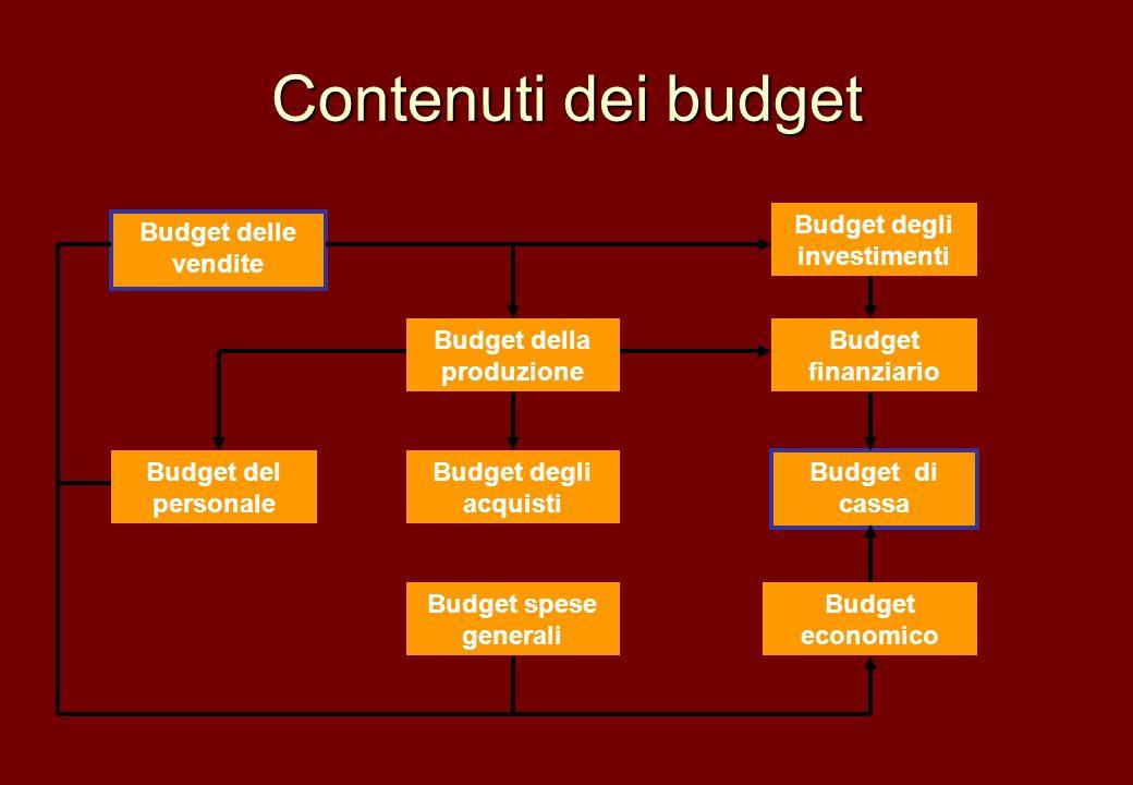 Contenuti dei budget Budget delle vendite Budget della produzione Budget del personale Budget degli investimenti Budget economico Budget degli acquist