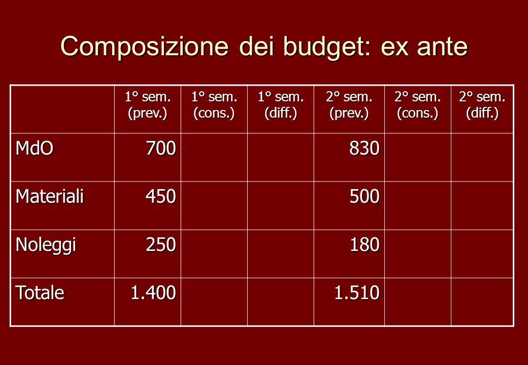 Composizione dei budget: ex ante 1° sem. (prev.) 1° sem. (cons.) 1° sem. (diff.) 2° sem. (prev.) 2° sem. (cons.) 2° sem. (diff.) MdO700830 Materiali45