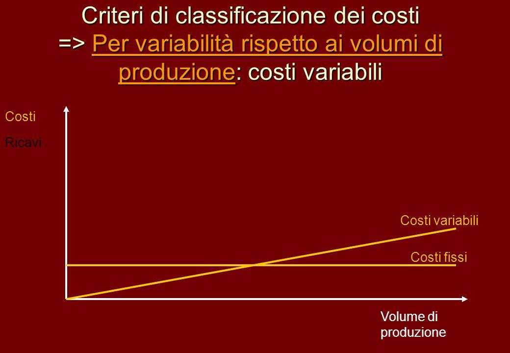 Criteri di classificazione dei costi => Per variabilità rispetto ai volumi di produzione: costi variabili Volume di produzione Costi Ricavi Costi vari