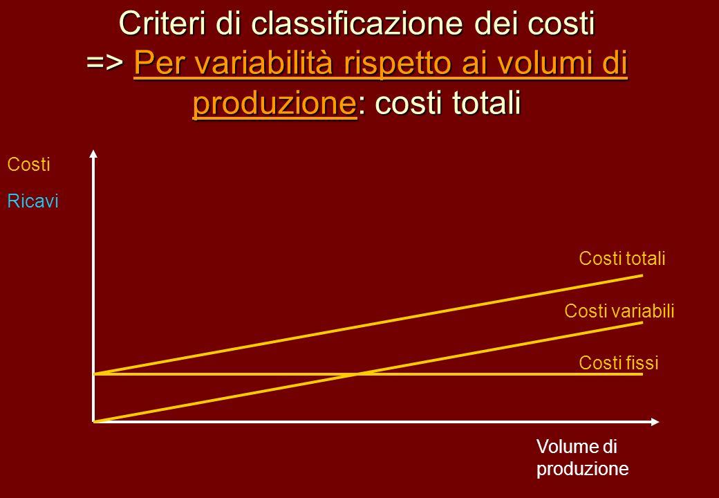 Criteri di classificazione dei costi => Per variabilità rispetto ai volumi di produzione: costi totali Volume di produzione Costi Ricavi Costi variabi