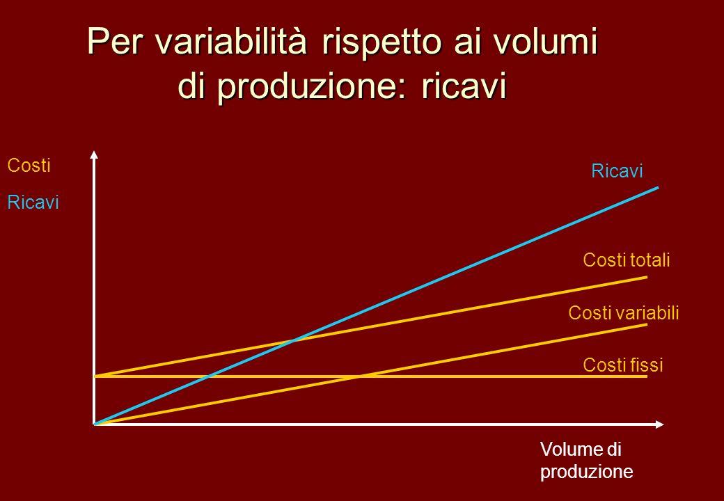Per variabilità rispetto ai volumi di produzione: ricavi Volume di produzione Costi Ricavi Costi variabili Costi fissi Costi totali Ricavi