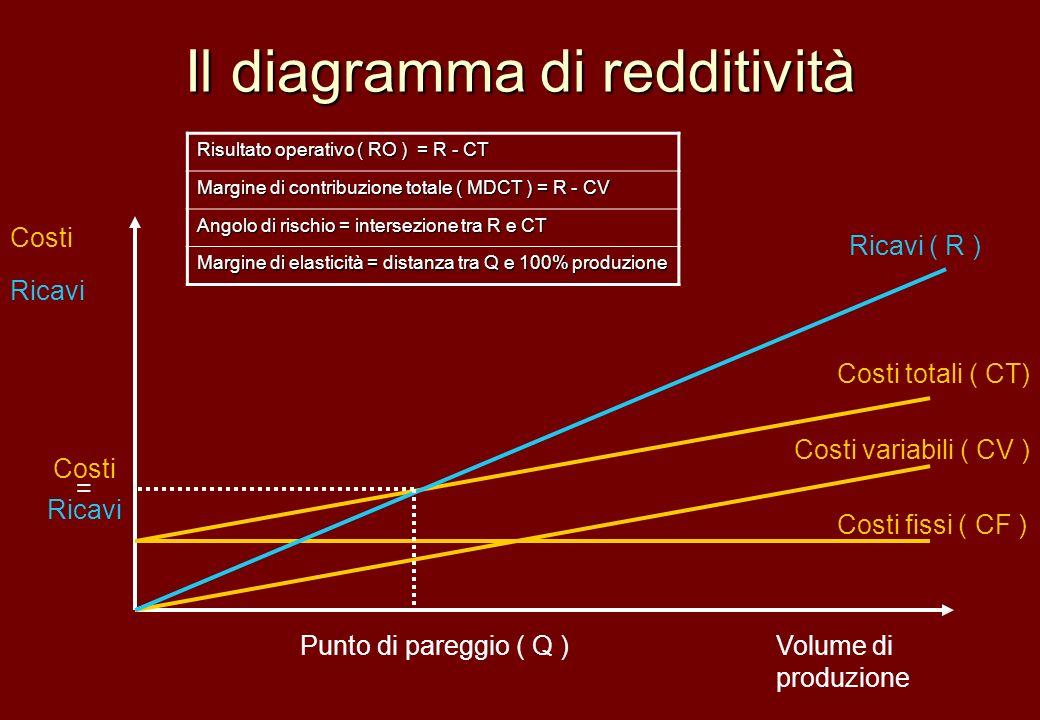 Il diagramma di redditività Volume di produzione Costi Ricavi Costi variabili ( CV ) Costi fissi ( CF ) Costi totali ( CT) Ricavi ( R ) Punto di pareg