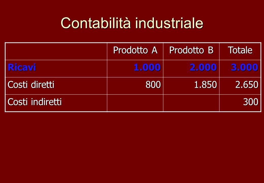 Contabilità industriale Prodotto A Prodotto B Totale Ricavi1.0002.0003.000 Costi diretti 8001.8502.650 Costi indiretti 300