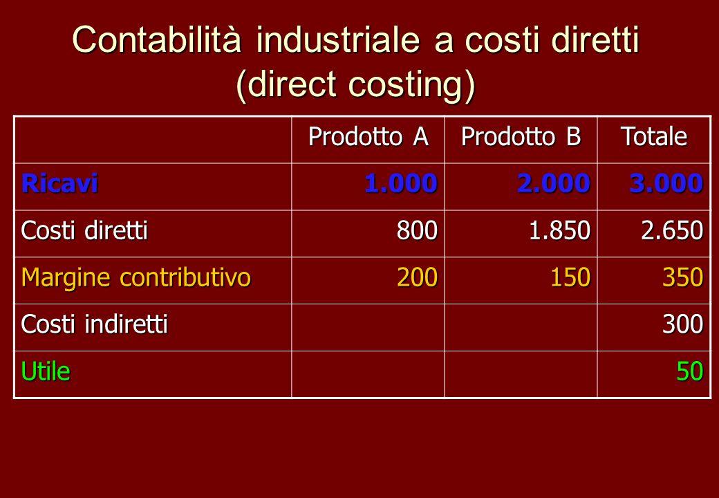 Contabilità industriale a costi diretti (direct costing) Prodotto A Prodotto B Totale Ricavi1.0002.0003.000 Costi diretti 8001.8502.650 Margine contri