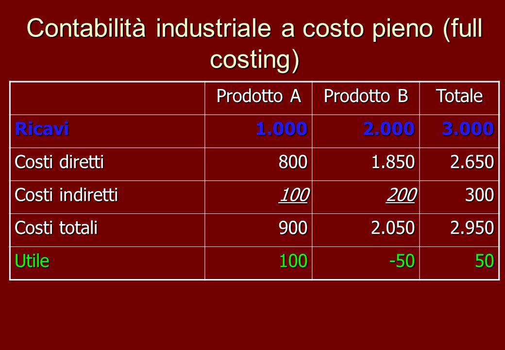 Contabilità industriale a costo pieno (full costing) Prodotto A Prodotto B Totale Ricavi1.0002.0003.000 Costi diretti 8001.8502.650 Costi indiretti 10