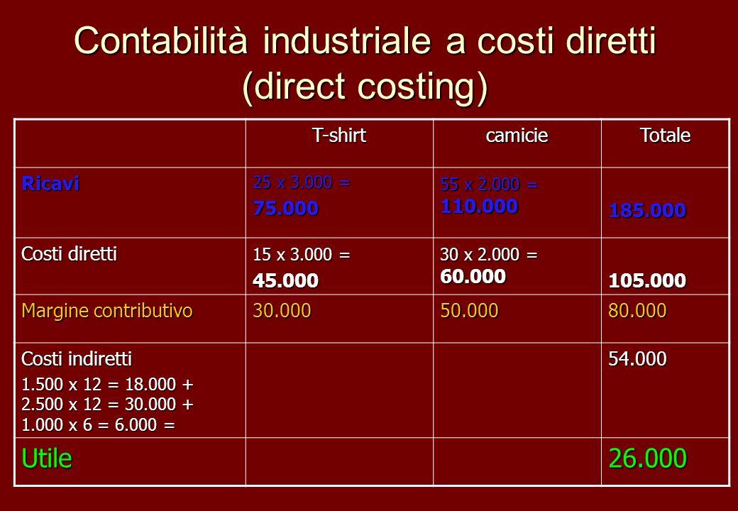 Contabilità industriale a costi diretti (direct costing) T-shirtcamicieTotale Ricavi 25 x 3.000 = 75.000 55 x 2.000 = 110.000 185.000 Costi diretti 15