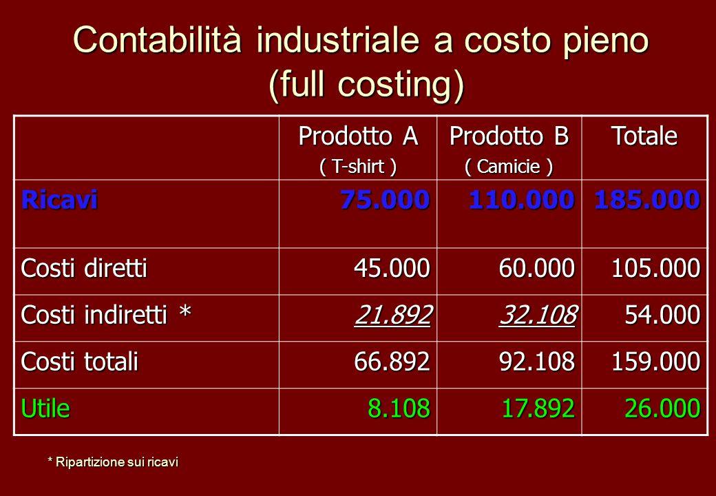 Contabilità industriale a costo pieno (full costing) Prodotto A ( T-shirt ) Prodotto B ( Camicie ) Totale Ricavi75.000110.000185.000 Costi diretti 45.