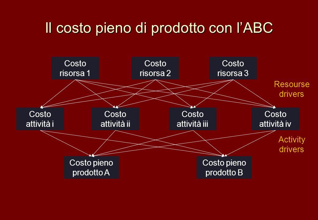 Il costo pieno di prodotto con lABC Costo risorsa 1 Costo risorsa 2 Costo risorsa 3 Costo attività iii Costo attività iv Costo attività i Costo attivi