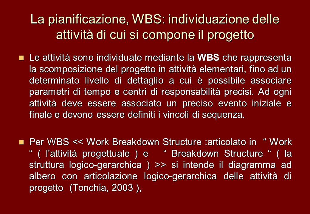 La pianificazione, WBS: individuazione delle attività di cui si compone il progetto Le attività sono individuate mediante la WBS che rappresenta la sc