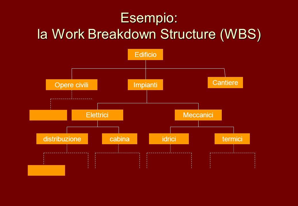 Esempio: la Work Breakdown Structure (WBS) Edificio Opere civiliImpianti Cantiere MeccaniciElettrici termicicabinadistribuzioneidrici