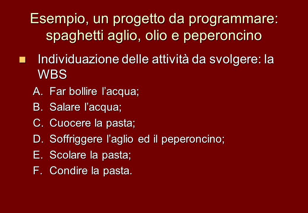 Esempio, un progetto da programmare: spaghetti aglio, olio e peperoncino Individuazione delle attività da svolgere: la WBS Individuazione delle attivi