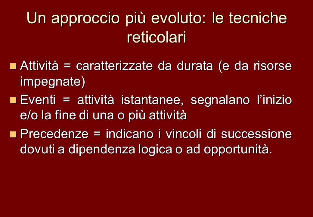 Un approccio più evoluto: le tecniche reticolari Attività = caratterizzate da durata (e da risorse impegnate) Attività = caratterizzate da durata (e d