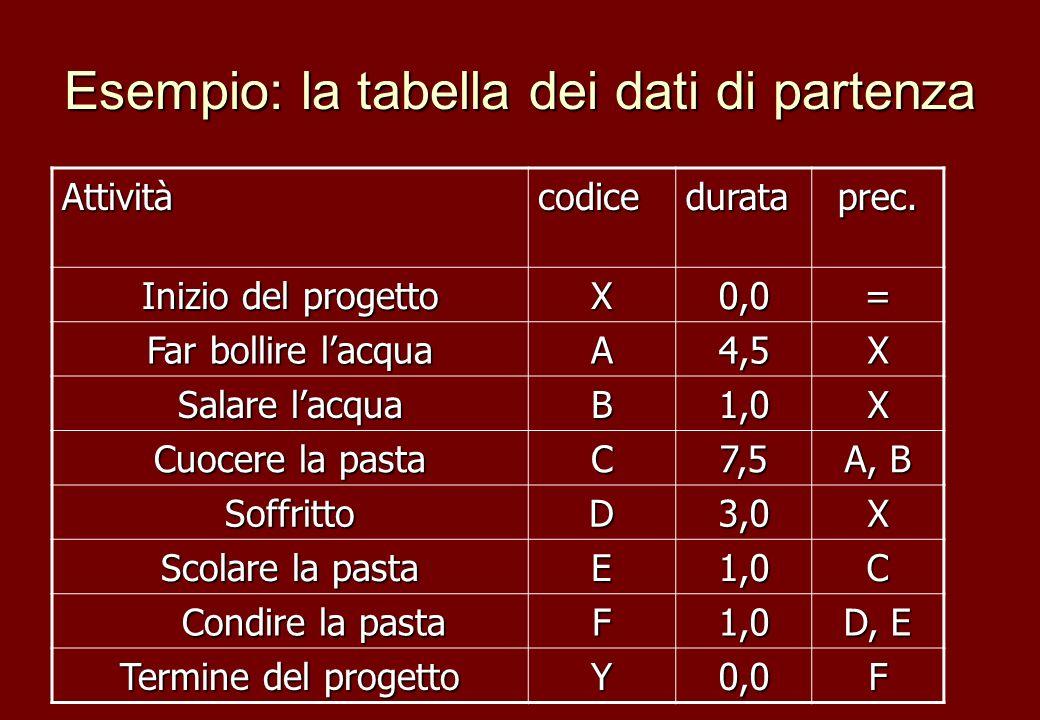 Esempio: la tabella dei dati di partenza Attivitàcodicedurataprec. Inizio del progetto X0,0= Far bollire lacqua A4,5X Salare lacqua B1,0X Cuocere la p