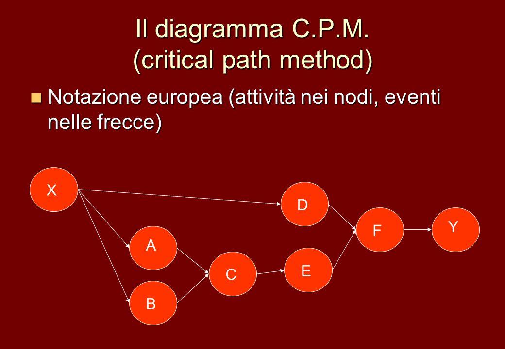 Il diagramma C.P.M. (critical path method) Notazione europea (attività nei nodi, eventi nelle frecce) Notazione europea (attività nei nodi, eventi nel
