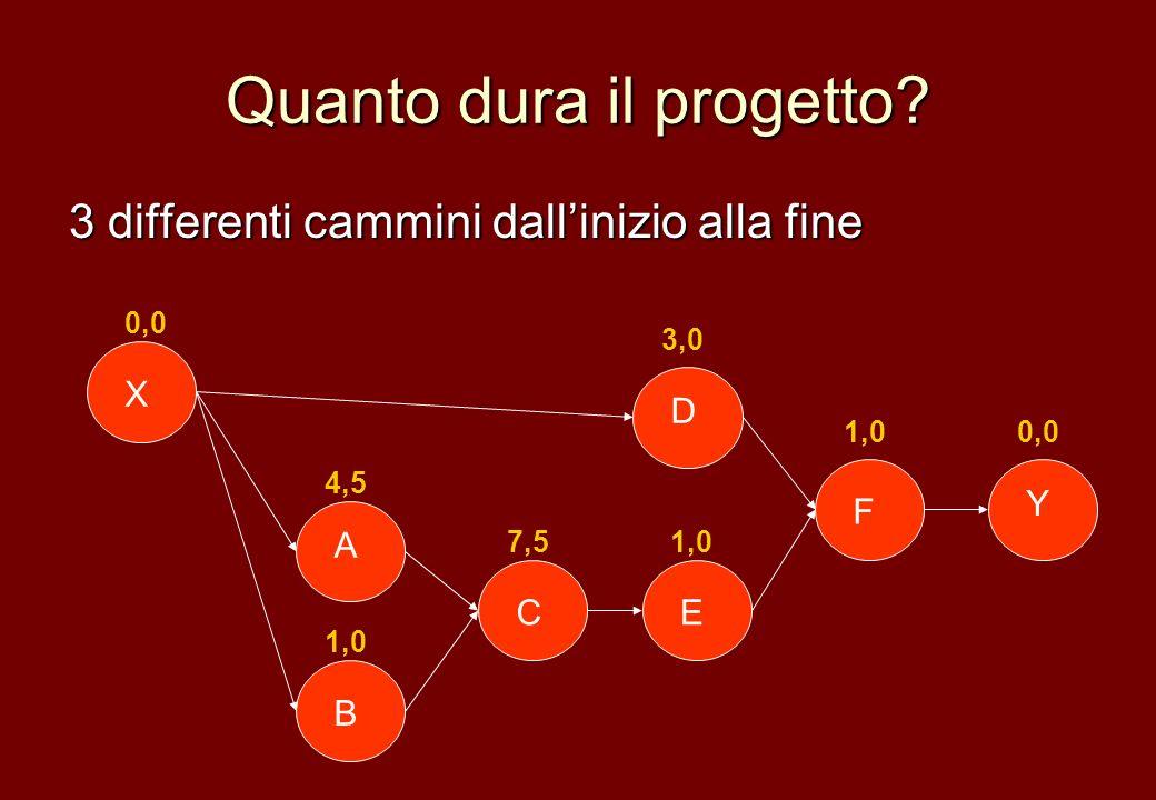 Quanto dura il progetto? 3 differenti cammini dallinizio alla fine Y X B A E D F C 0,0 4,5 1,0 7,5 3,0 1,0 0,0