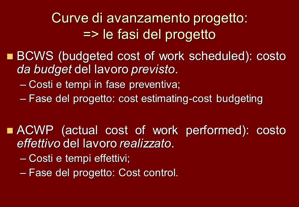 Curve di avanzamento progetto: => le fasi del progetto BCWS (budgeted cost of work scheduled): costo da budget del lavoro previsto. BCWS (budgeted cos