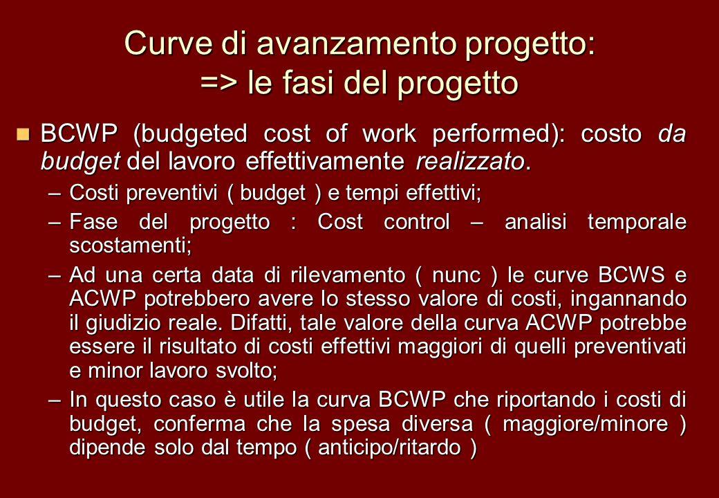 Curve di avanzamento progetto: => le fasi del progetto BCWP (budgeted cost of work performed): costo da budget del lavoro effettivamente realizzato. B