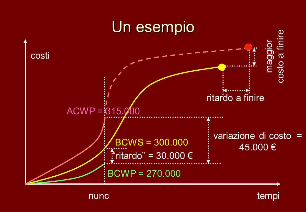 Un esempio BCWS = 300.000 costi tempinunc BCWP = 270.000 ACWP = 315.000 variazione di costo = 45.000 ritardo = 30.000 ritardo a finire maggior costo a