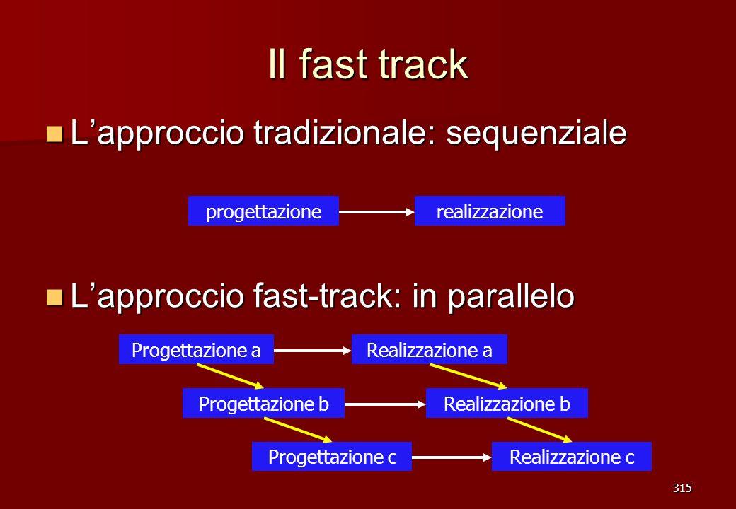315 Il fast track Lapproccio tradizionale: sequenziale Lapproccio tradizionale: sequenziale Lapproccio fast-track: in parallelo Lapproccio fast-track: