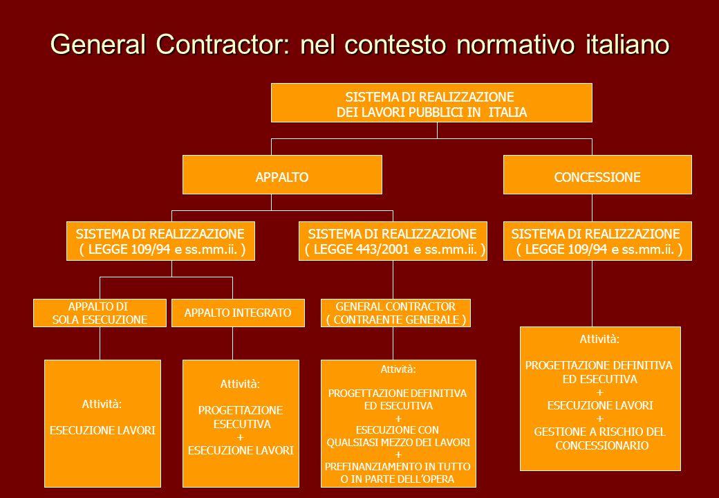 General Contractor: nel contesto normativo italiano SISTEMA DI REALIZZAZIONE ( LEGGE 109/94 e ss.mm.ii. ) APPALTO DI SOLA ESECUZIONE APPALTO INTEGRATO