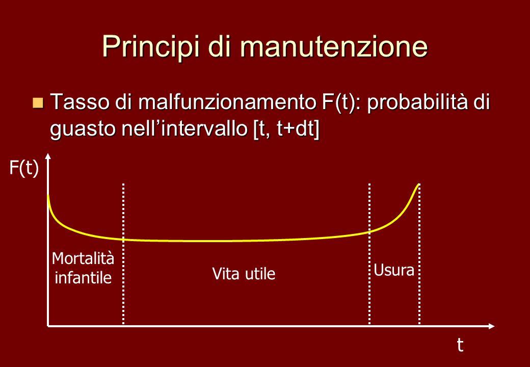 Principi di manutenzione Tasso di malfunzionamento F(t): probabilità di guasto nellintervallo [t, t+dt] Tasso di malfunzionamento F(t): probabilità di