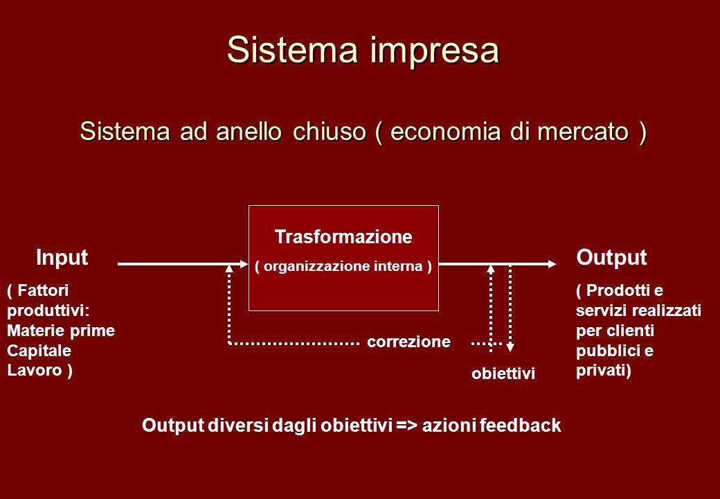 Sistema impresa Sistema ad anello chiuso ( economia di mercato ) Progetto Trasformazione ( organizzazione interna ) Input ( Fattori produttivi: Materi