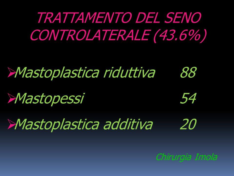TRATTAMENTO DEL SENO CONTROLATERALE (43.6%) Mastoplastica riduttiva 88 Mastopessi 54 Mastoplastica additiva 20 Chirurgia Imola