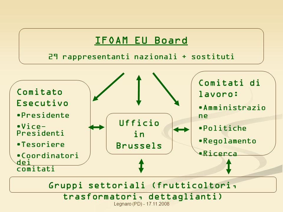 Legnaro (PD) - 17.11.2008 IFOAM EU Board 29 rappresentanti nazionali + sostituti Comitato Esecutivo Presidente Vice- Presidenti Tesoriere Coordinatori dei comitati Ufficio in Brussels Comitati di lavoro: Amministrazio ne Politiche Regolamento Ricerca Gruppi settoriali (frutticoltori, trasformatori, dettaglianti)