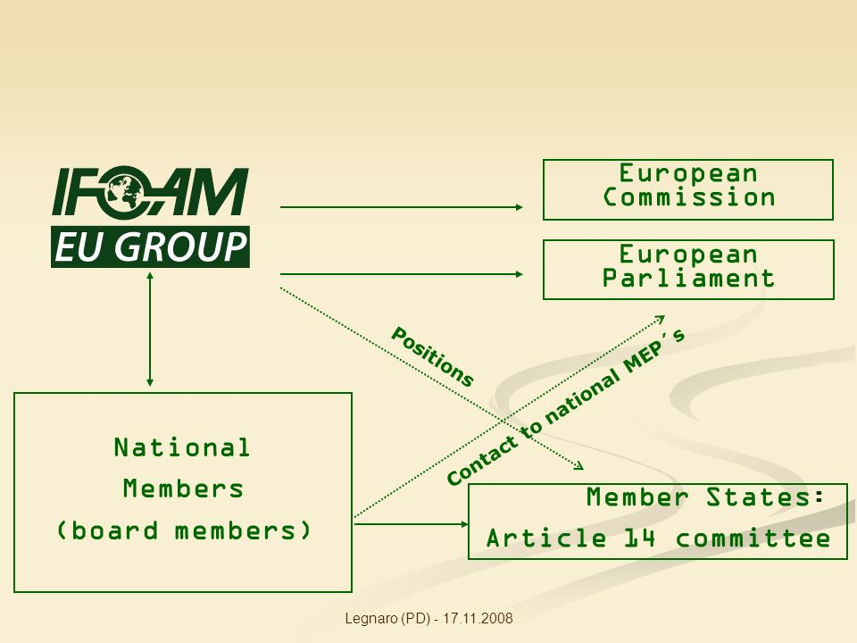 Legnaro (PD) - 17.11.2008 European Commission European Parliament National Members (board members) Positions Contact to national MEP´s Member States : Article 14 committee