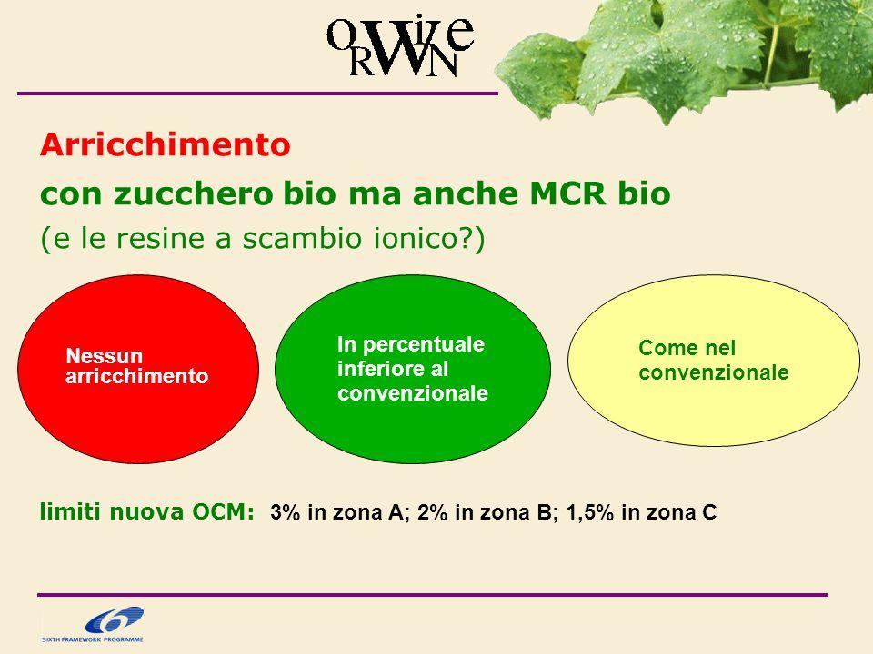 Arricchimento con zucchero bio ma anche MCR bio (e le resine a scambio ionico?) limiti nuova OCM: 3% in zona A; 2% in zona B; 1,5% in zona C Nessun arricchimento In percentuale inferiore al convenzionale Come nel convenzionale
