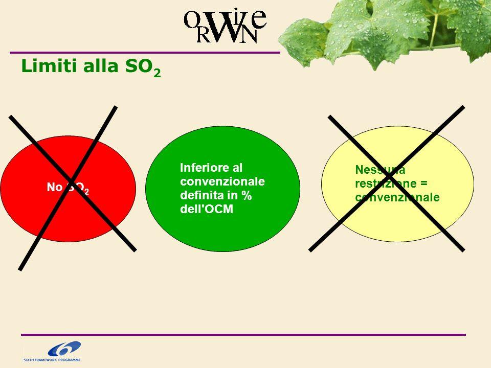 Limiti alla SO 2 No SO 2 Inferiore al convenzionale definita in % dell OCM Nessuna restrizione = convenzionale