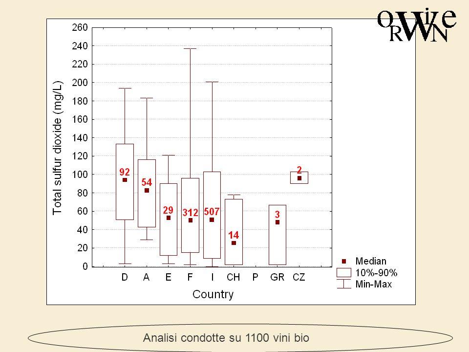 Analisi condotte su 1100 vini bio