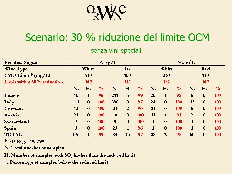 Scenario: 30 % riduzione del limite OCM senza vini speciali