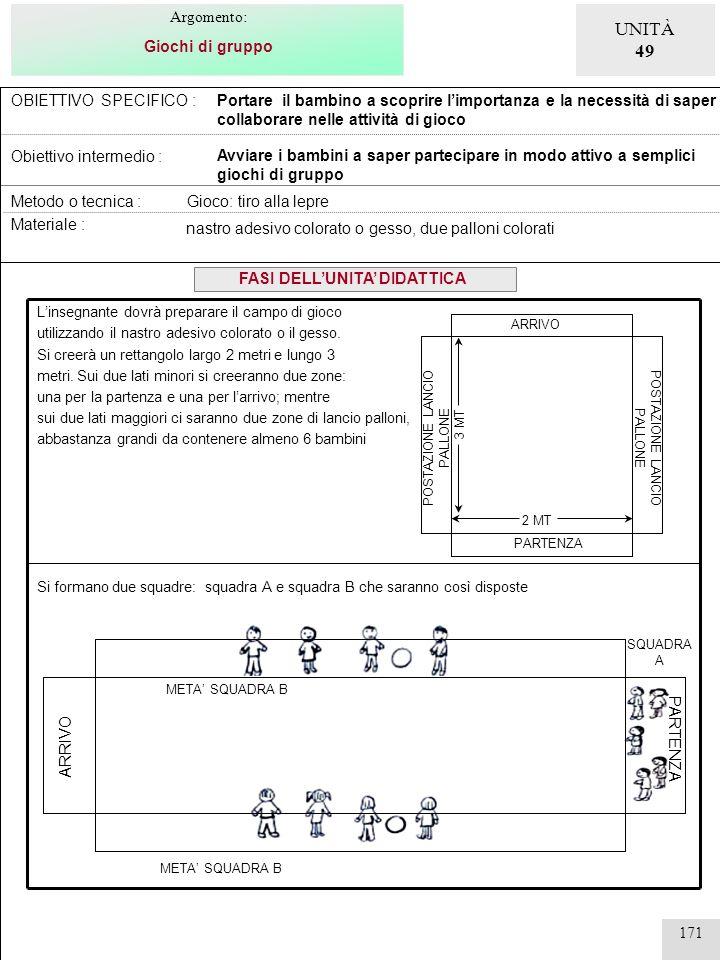 171 OBIETTIVO SPECIFICO : Obiettivo intermedio : Portare il bambino a scoprire limportanza e la necessità di saper collaborare nelle attività di gioco