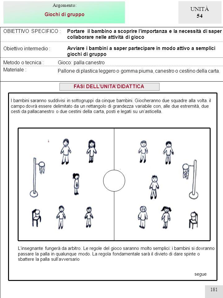 181 OBIETTIVO SPECIFICO : Obiettivo intermedio : Portare il bambino a scoprire limportanza e la necessità di saper collaborare nelle attività di gioco
