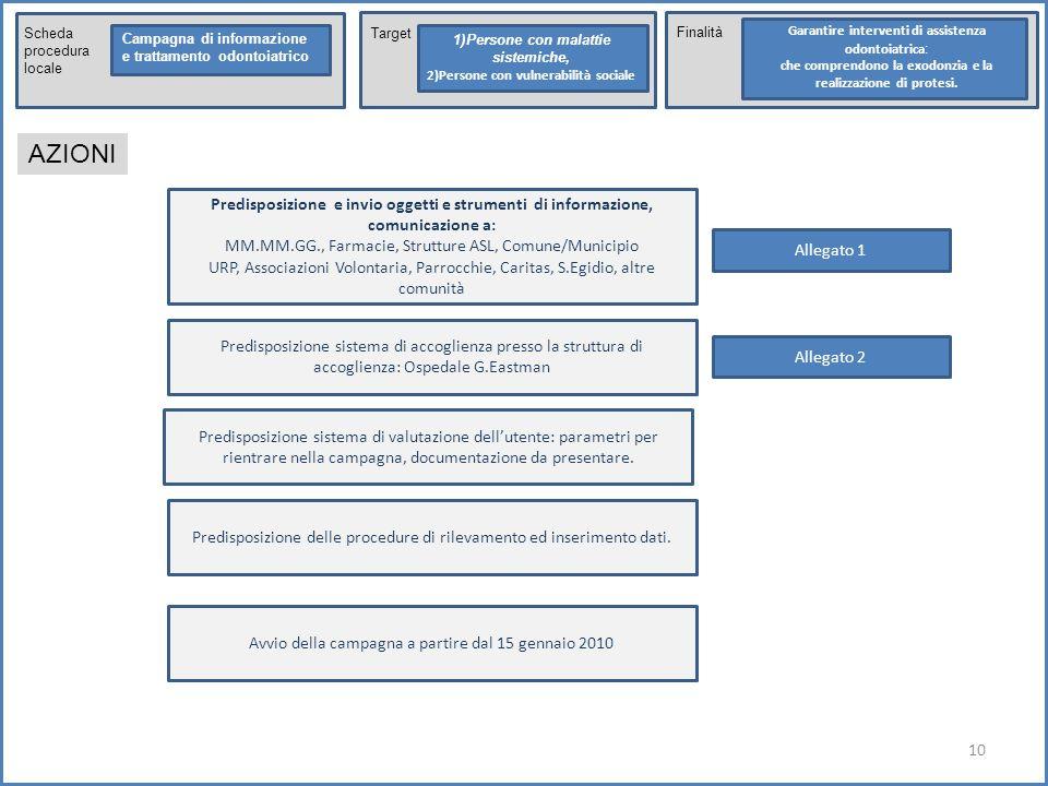 10 Scheda procedura locale Campagna di informazione e trattamento odontoiatrico Target 1)Persone con malattie sistemiche, 2)Persone con vulnerabilità