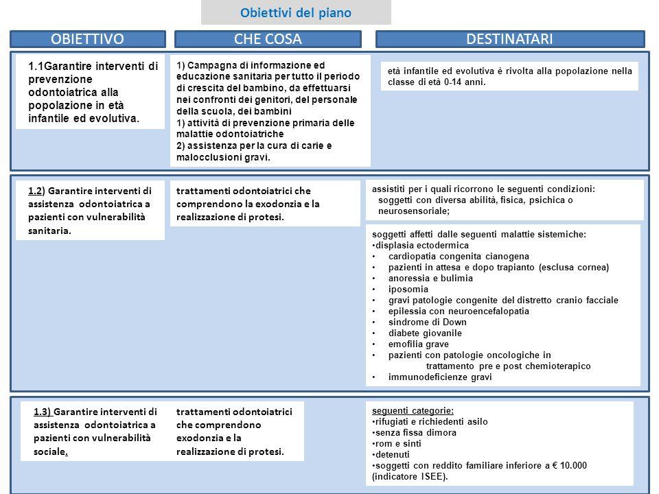 2 2 Obiettivi del piano 1.1Garantire interventi di prevenzione odontoiatrica alla popolazione in età infantile ed evolutiva. 1) Campagna di informazio