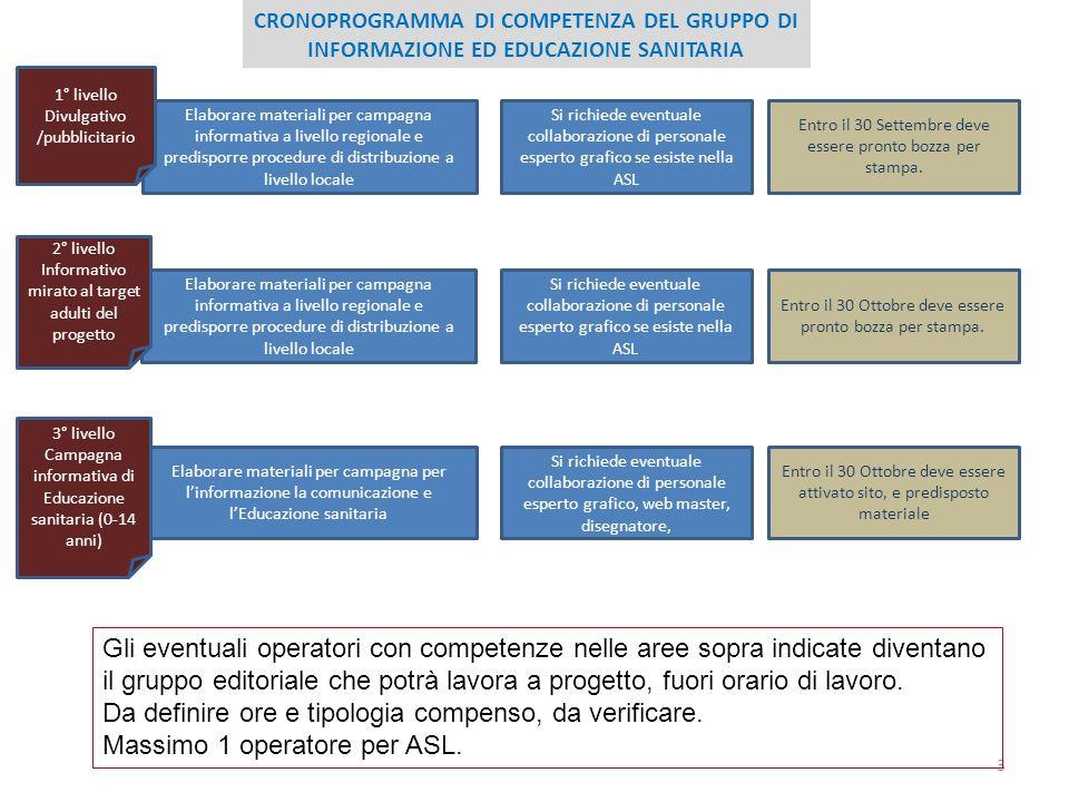 3 CRONOPROGRAMMA DI COMPETENZA DEL GRUPPO DI INFORMAZIONE ED EDUCAZIONE SANITARIA Elaborare materiali per campagna informativa a livello regionale e p