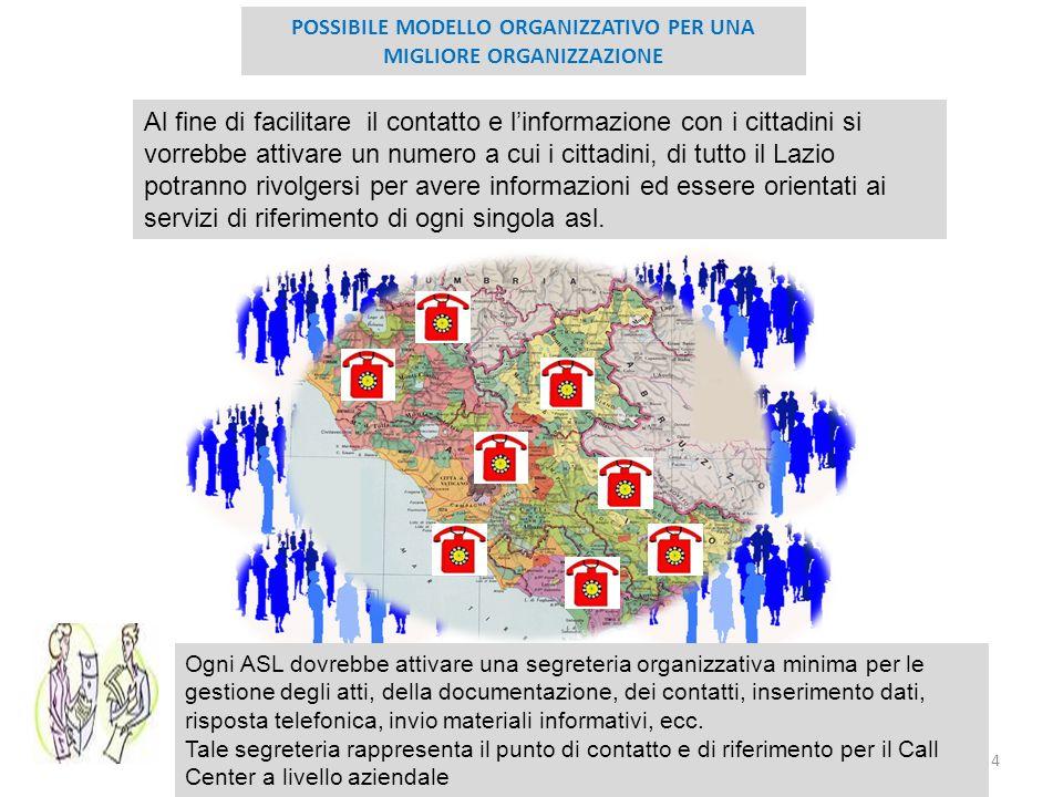 4 POSSIBILE MODELLO ORGANIZZATIVO PER UNA MIGLIORE ORGANIZZAZIONE Al fine di facilitare il contatto e linformazione con i cittadini si vorrebbe attiva