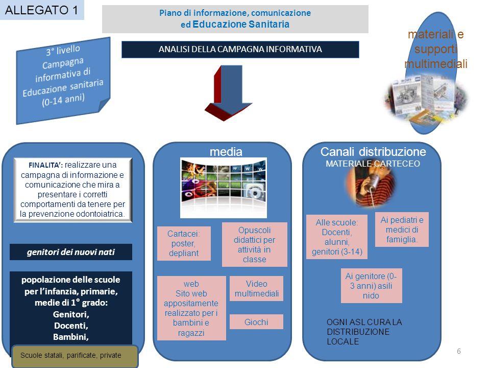 6 ANALISI DELLA CAMPAGNA INFORMATIVA Piano di informazione, comunicazione ed Educazione Sanitaria media Cartacei: poster, depliant web Sito web apposi