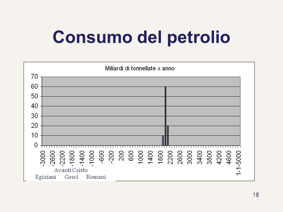 18 Consumo del petrolio Avanti Cristo Egiziani Greci Romani