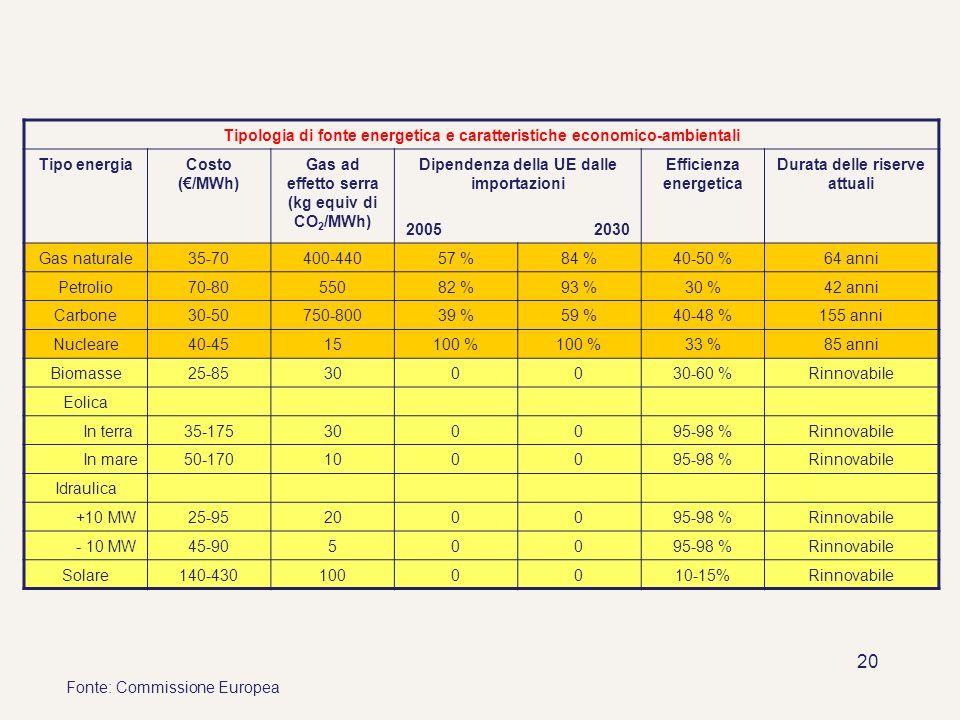 20 Tipologia di fonte energetica e caratteristiche economico-ambientali Tipo energiaCosto (/MWh) Gas ad effetto serra (kg equiv di CO 2 /MWh) Dipenden
