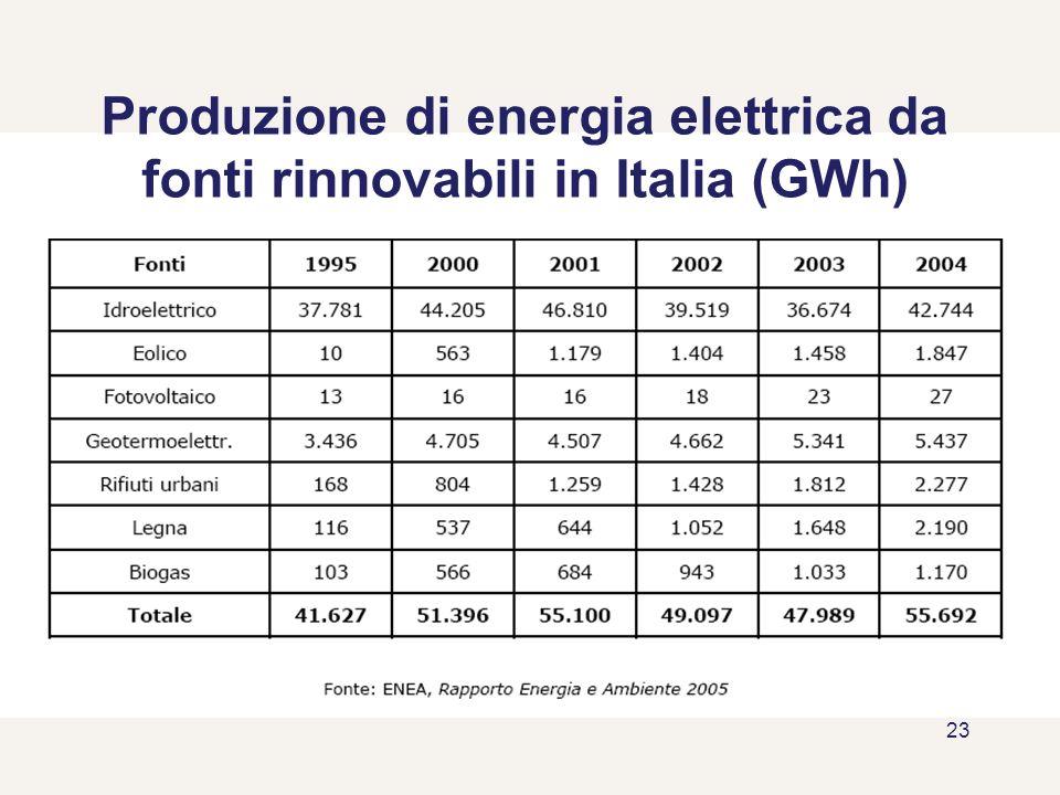 23 Produzione di energia elettrica da fonti rinnovabili in Italia (GWh)